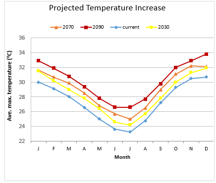 Ave max temp increase NT - multiple years