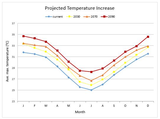 Ave. max. temp increase SCC