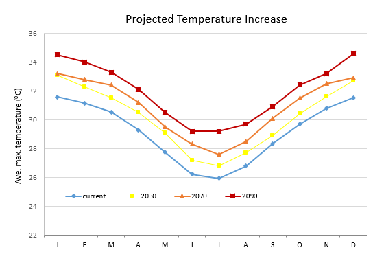 Cairns max. temp. increase chart - multiple years