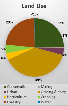 Chart Northern Tablelands Land Use final