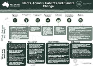 Climate Biodiversity Fact Sheet