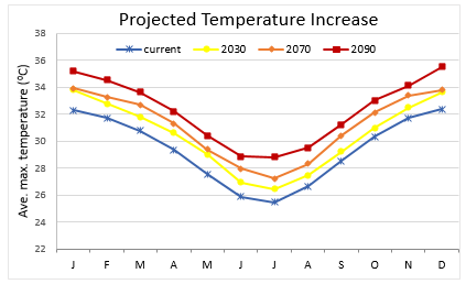 Daintree temp increase chart - multiple years