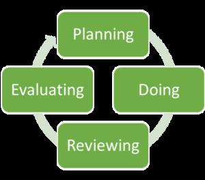 Adaptive Management Cycle