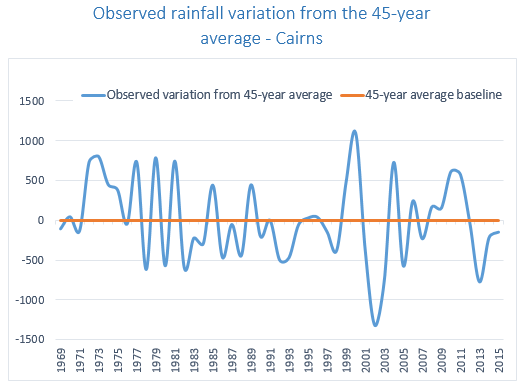 Rainfall variation Cairns