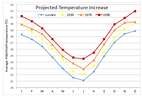 ST Increase in ave temp - multiple years