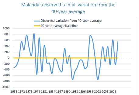 ST Malanda rainfall variation
