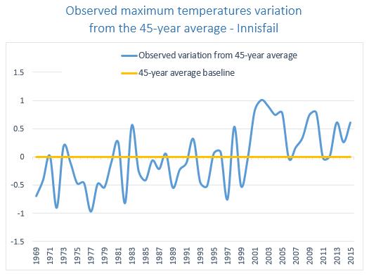Temp variation chart RM