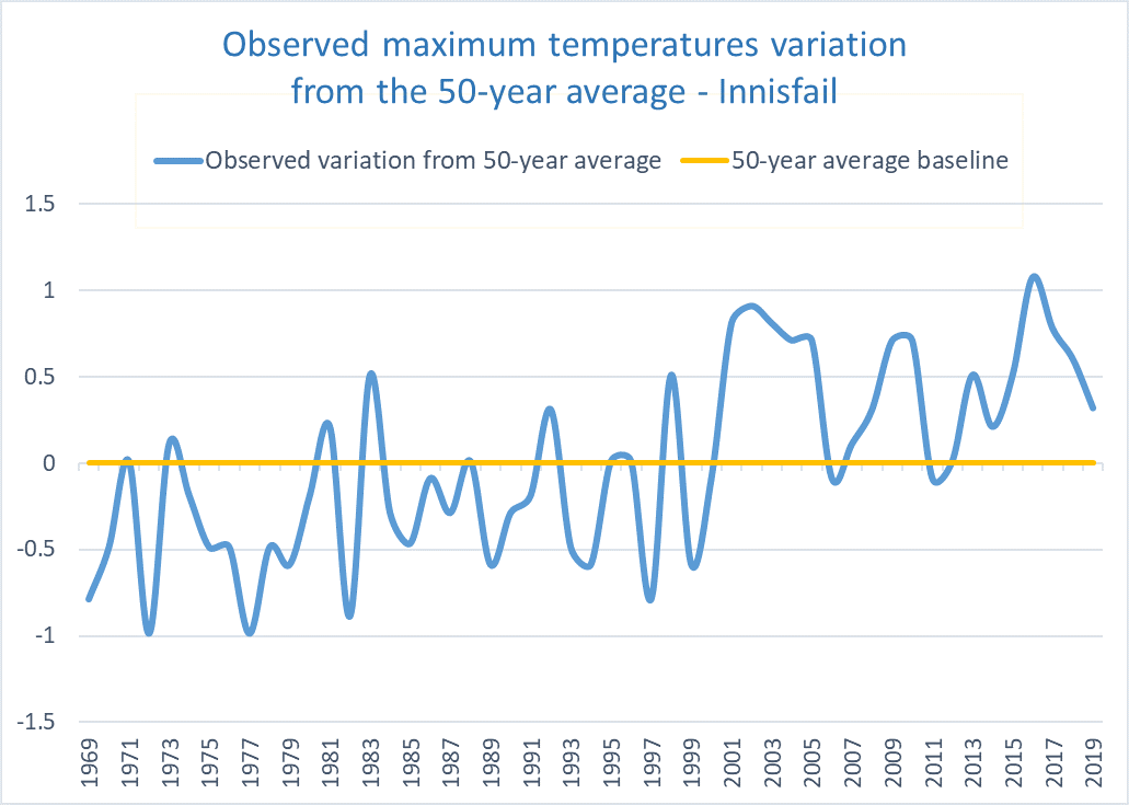 Ave max temp variation Innisfail