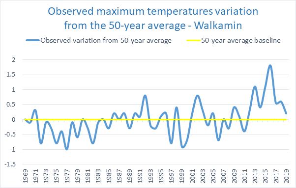 Max temp variation Northern Tablelands