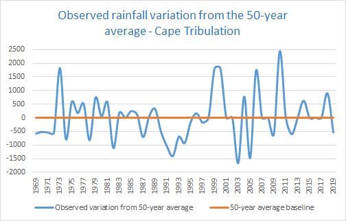 Rainfall variation Daintree