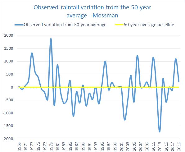 Rainfall variation Douglas