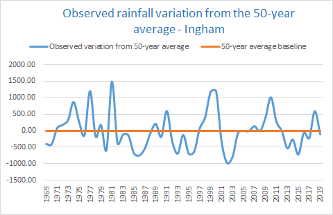 Rainfall variation Ingham