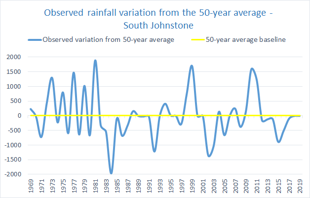 Rainfall variation Northern Cassowary Coast