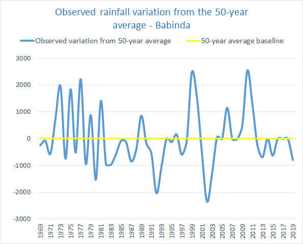 Rainfall variation Russell and Mulgrave Catchments