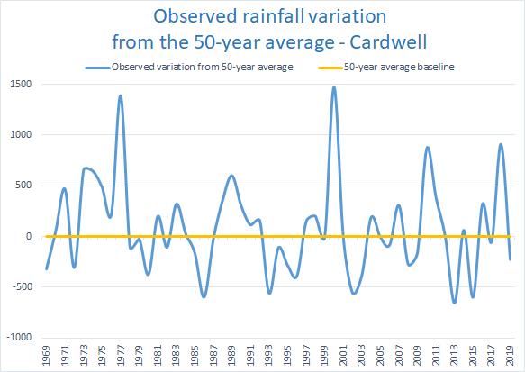Rainfall variation Southern Cassowary Coast