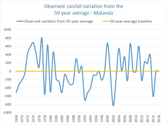 Rainfall variation Southern Tablelands