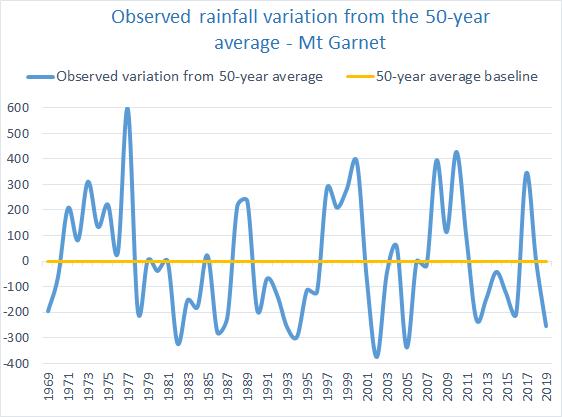 Rainfall variation Upper Herbert